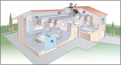 ventilation flux simple